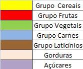 Tabela de Grupos Alimentares