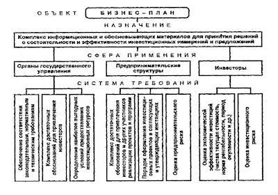 Статьи тексты рефераты Цели и задачи бизнес плана бизнес план блок схема