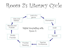 Literacy Cycle