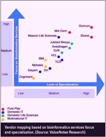 Bioinformatics What Lies Beyond The Horizon
