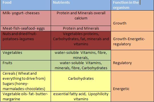 Kitchen Voyage: Nutrition-Food Indsutries