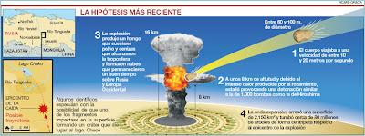 Consecuencias del Impacto de un Asteroide con la Tierra