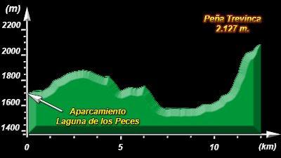 Perfil del Ascenso