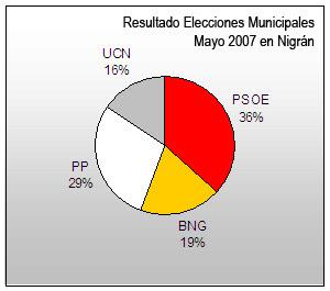 Resultado Elecciones Nigrán