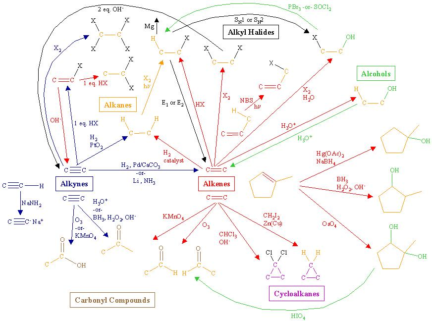organic chemistry reactions chart image search results