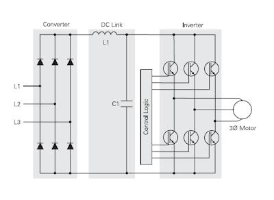 Pulse width modulation ac dc drives basics for Ac dc motors and drives fundamentals