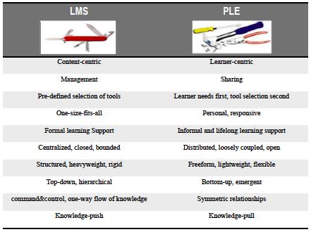 external image LMS-vs-PLE.png