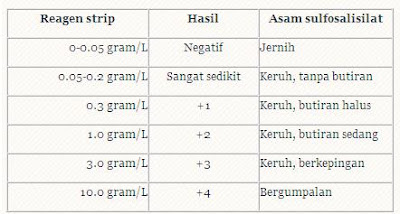 Diet with ascites