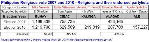 Alagad partylist Representative Congressman Rodante Marcoleta is an Iglesia Ni Cristo member