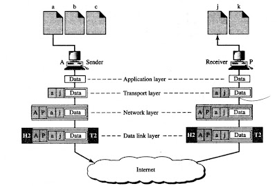Port addresses in a network model
