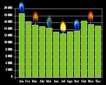gráfico de visitas em 2010