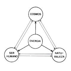 Diagrama da Biopsicoenergética