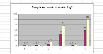 tabela em que ano o blog foi criado