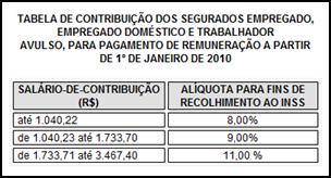 INSS - Tabela de Contribuição Mensal 2010