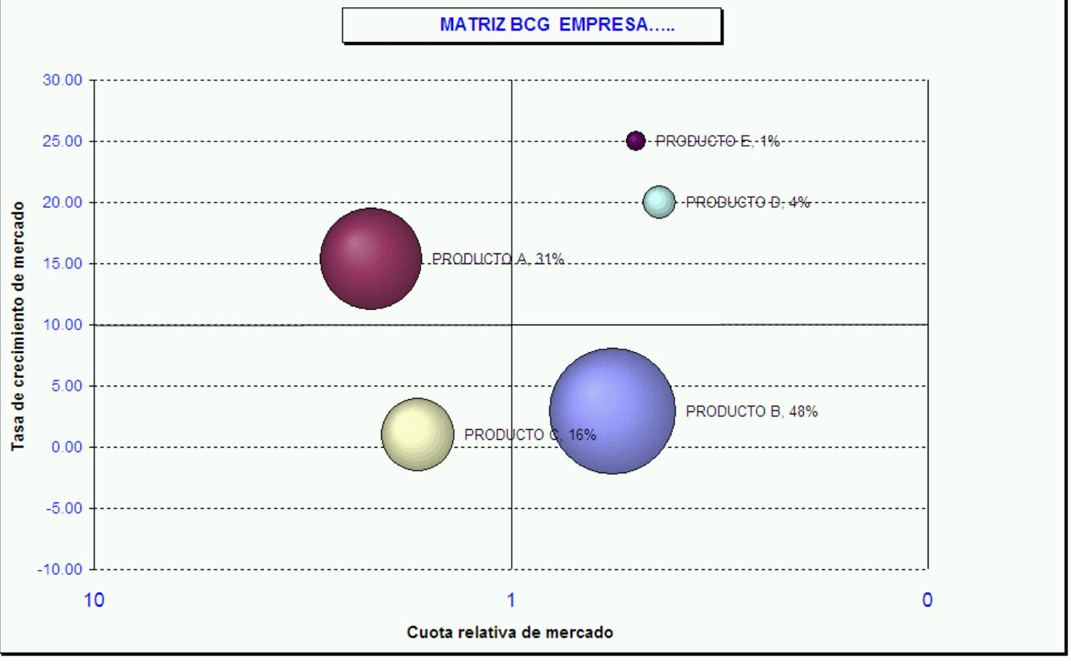 ejemplo empresa matriz boston consulting group:
