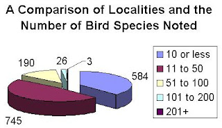 [Localities and number of species]