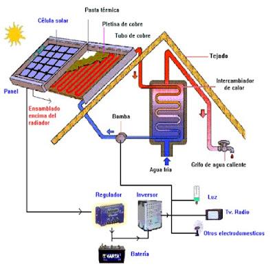 Panel Solar Híbrido Fotovoltaica/Térmica