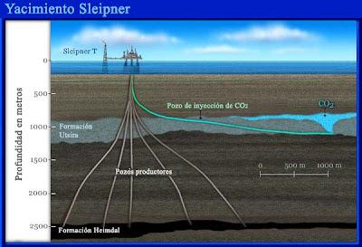 Proyecto de Captura y Almacenamiento de CO2 en el Yacimiento Sleipner en el Mar del Norte