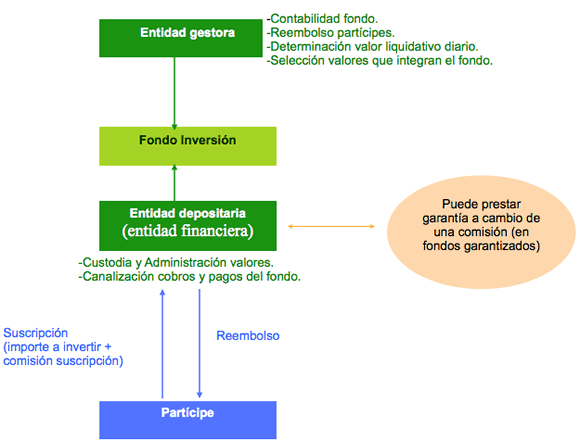 Productos financieros 2 afi esquemas for Caixa de pensions oficinas