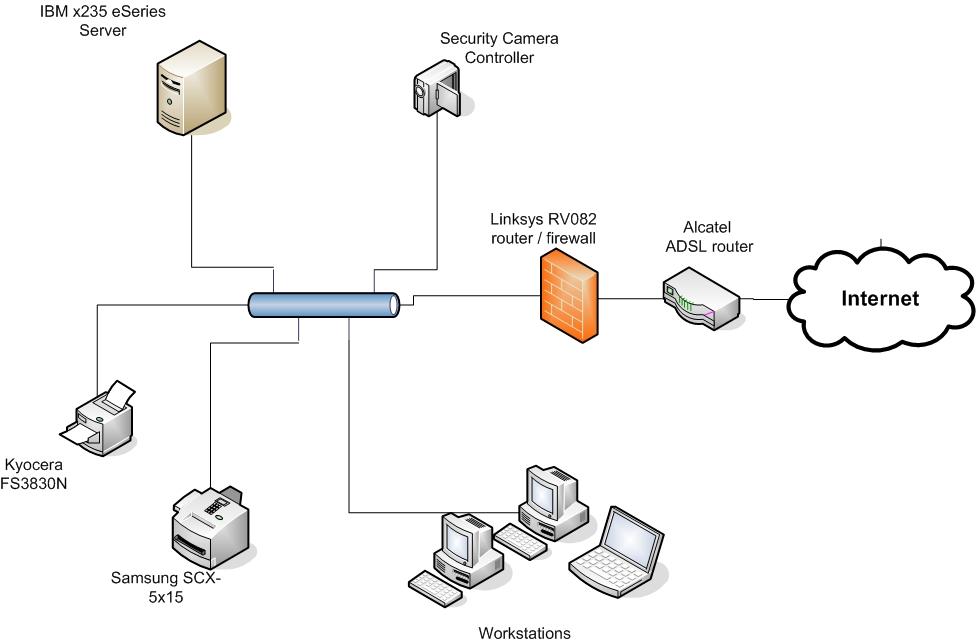 s u00e1nchez olandez  elementos del software de redes