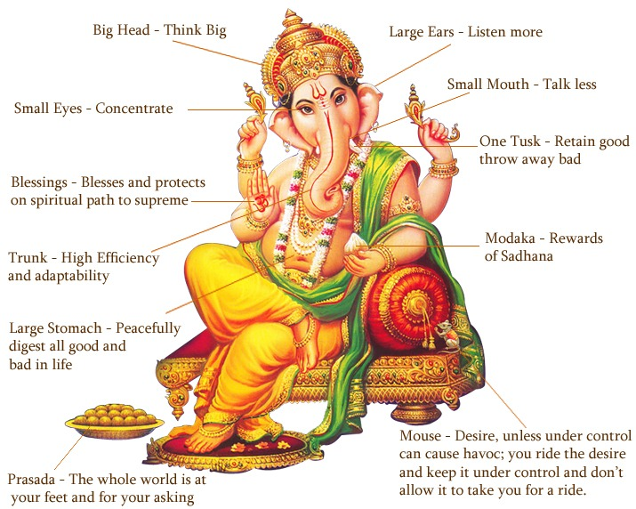 Rock_Yogi: Symbolism of Ganesh
