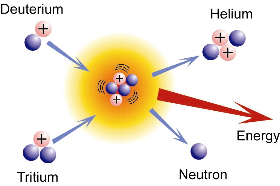 radioactive decay, nuclear fission and nuclear fusion essay These phenomenal changes occur as radioactivity, nuclear fission and nuclear fusion radioactive elements: alpha, beta and gama radioactivity in the nucleus of certain unstable elements spontaneously emit particles called alpha, beta and gamma.