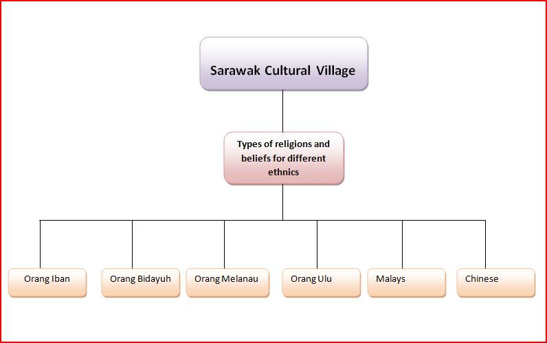 Eyes on Sarawak Cultural Village: Religions and Beliefs