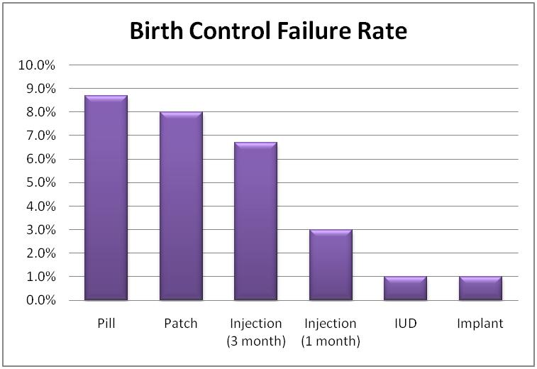 birth control failure