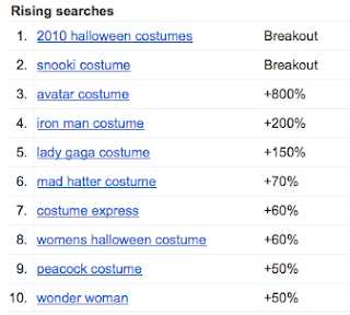 fastest rising halloween costumes