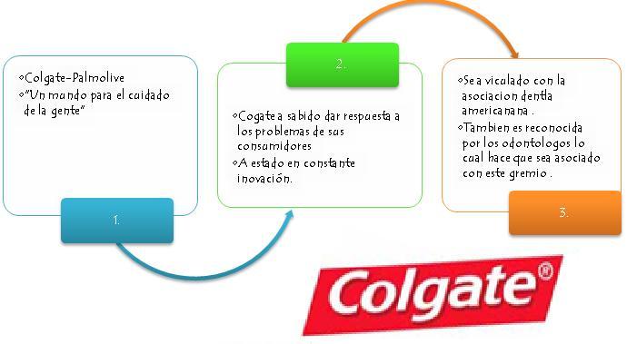 caso colgate El fabricante de productos para higiene personal colgate-palmolive  el caso de  los cepillos de dientes manuales, cuya cuota es del 32,6.