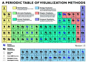 An after effects portal periodic table of visualization methods periodic table of visualization methods urtaz Image collections