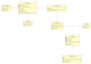 District collector officeinformation integration class diagram case close click on the image to view it in its full size ccuart Image collections
