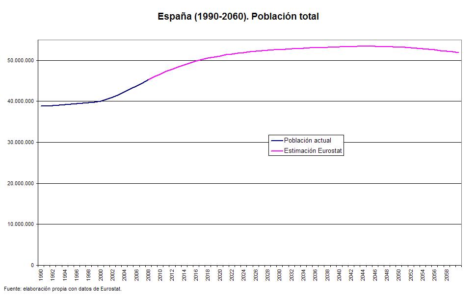 [población+1990+2060.png]