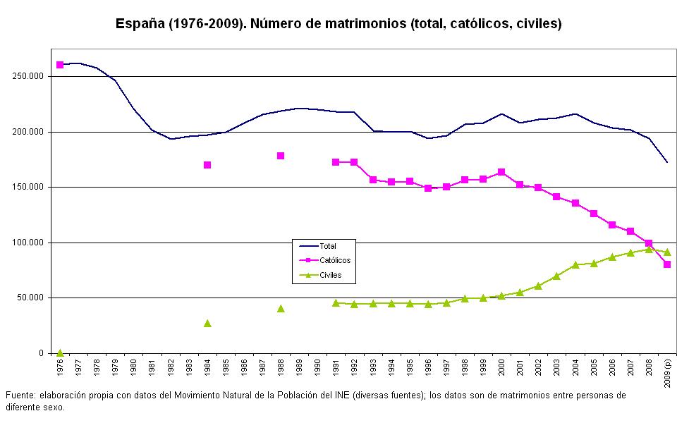 Matrimonio Catolico Por Segunda Vez : Wonkapistas el número de matrimonios civiles supera al