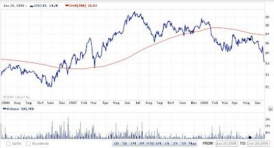 Tanjong PLC : Q1 '08 Review(Ref $ 14.2)