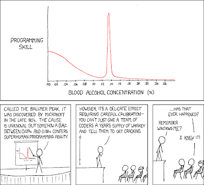 Ballmer Peak