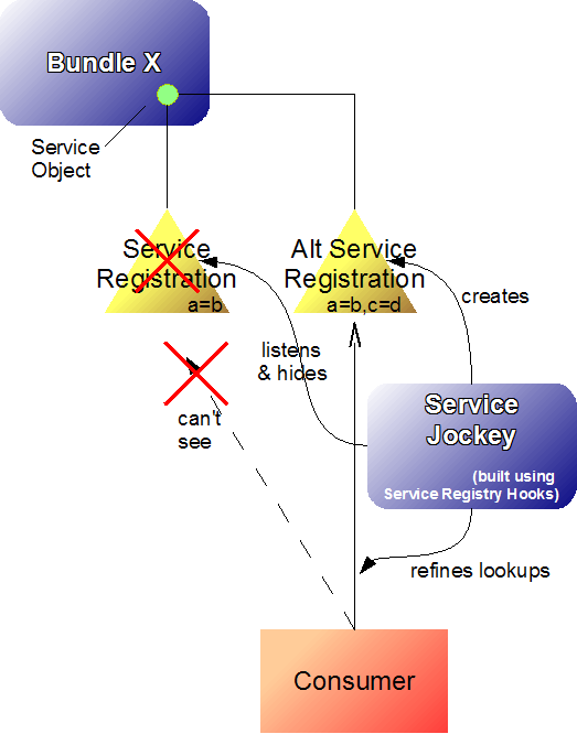 Coderthoughts altering osgi service lookups with service servicejockey doesnt replace the service object it only effectively replaces the registration in the service registry plus it can put additional malvernweather Image collections