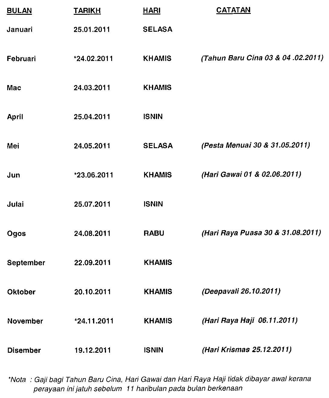 Berikut merupakan jadual gaji bagi seluruh kakitangan awam di Malaysia
