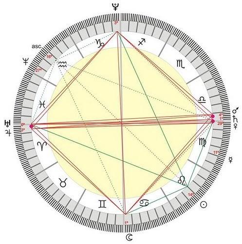 7 planetas astrologia