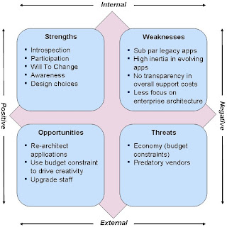 swot analysis for architect firms This starbucks coffee swot analysis (strengths, weaknesses, opportunities, threats) case study shows internal and external factors starbucks should address.