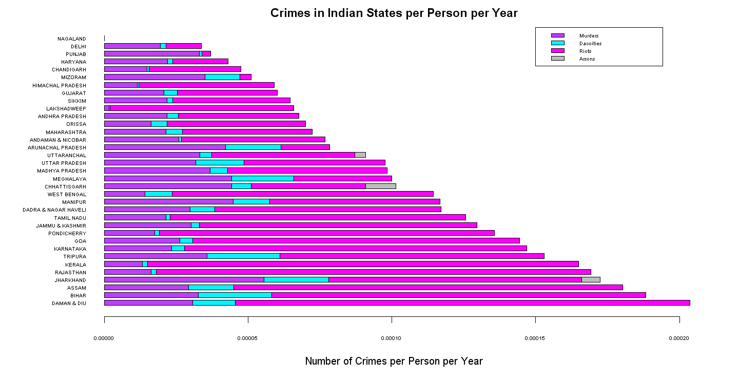 crime rate in india Analysis at the trends of cyber crimes in india (cases registered under the it act & under ipc) and if there is any correlation in the increase of cyber crime with the growth in internet subscriber base.