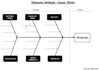 agromanagement diagrama de ishikawa o causa efecto template word document fishbone diagram diagrama de ishikawa un m�todo para