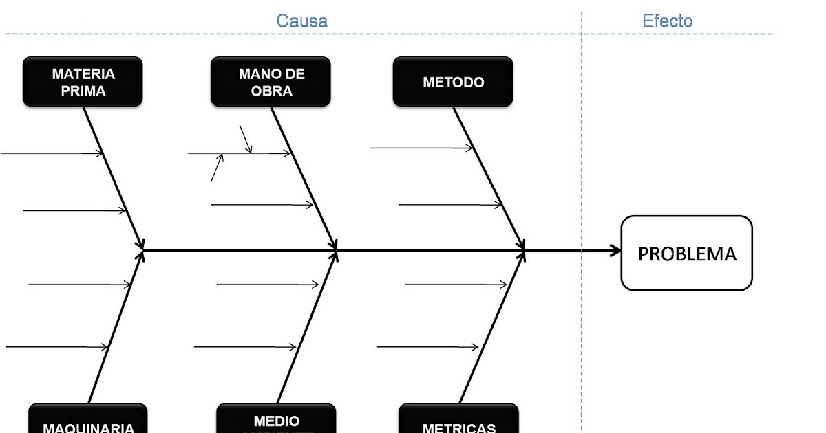 agromanagement  diagrama de ishikawa o causa efecto