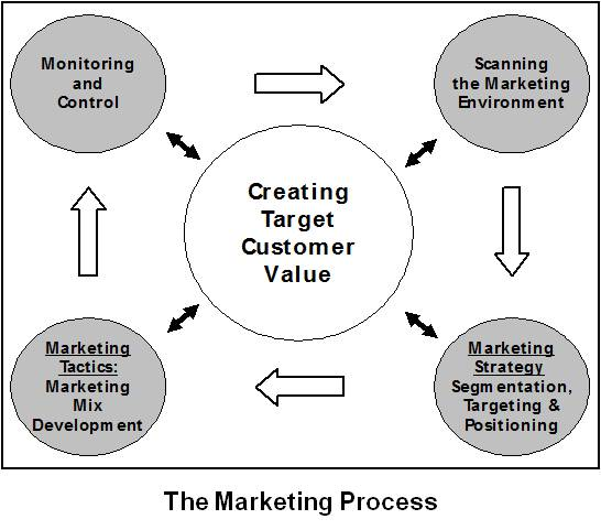elements of the marketing process The major elements of the marketing planning process are analysis, strategy, team, message, execution, and control the preliminary analysis identifies the objective of the marketing exercisethe strategy manifests as selecting the appropriate activity and channels to suit the objective.