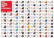 Toujours pas de marque chinoise ou l'indienne à l'horizon : ils restent . best global brands classement marques interbrand
