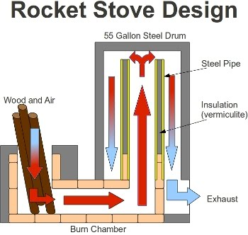rocket-stove-small.jpg