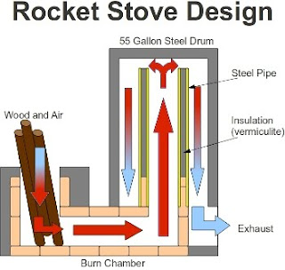 Minimal intentions rocket stove introduction for Most efficient rocket stove design