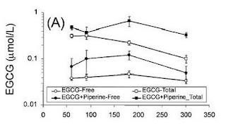EGCG - Chart 2