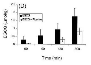EGCG - Chart 3