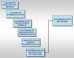 FASES DE LA INVESTIGACIÓN CUALITATIVA